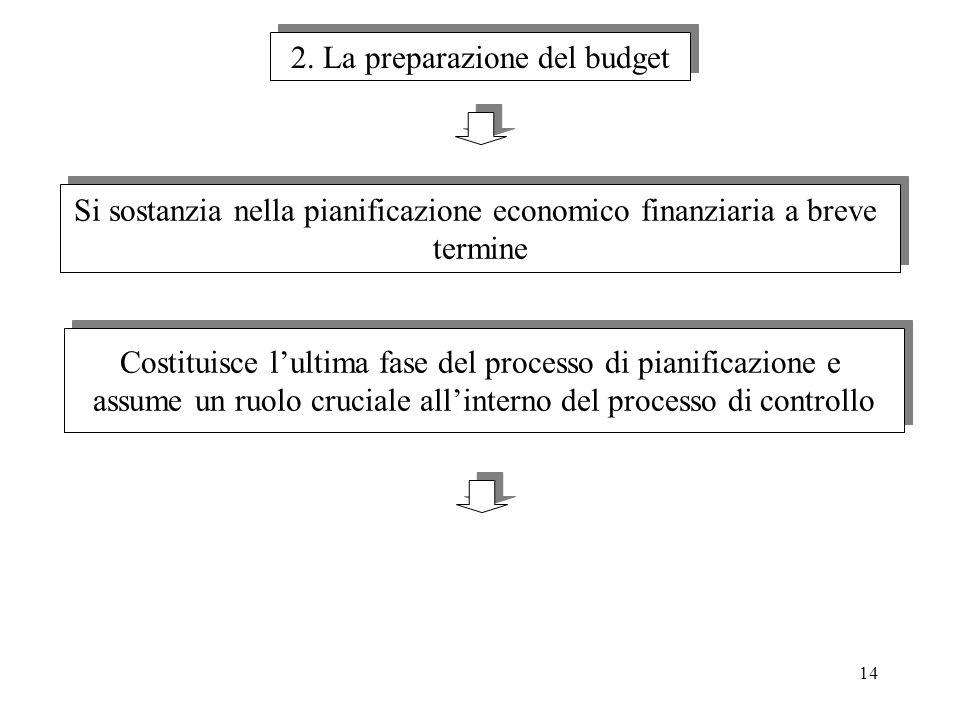 14 2. La preparazione del budget Si sostanzia nella pianificazione economico finanziaria a breve termine Si sostanzia nella pianificazione economico f