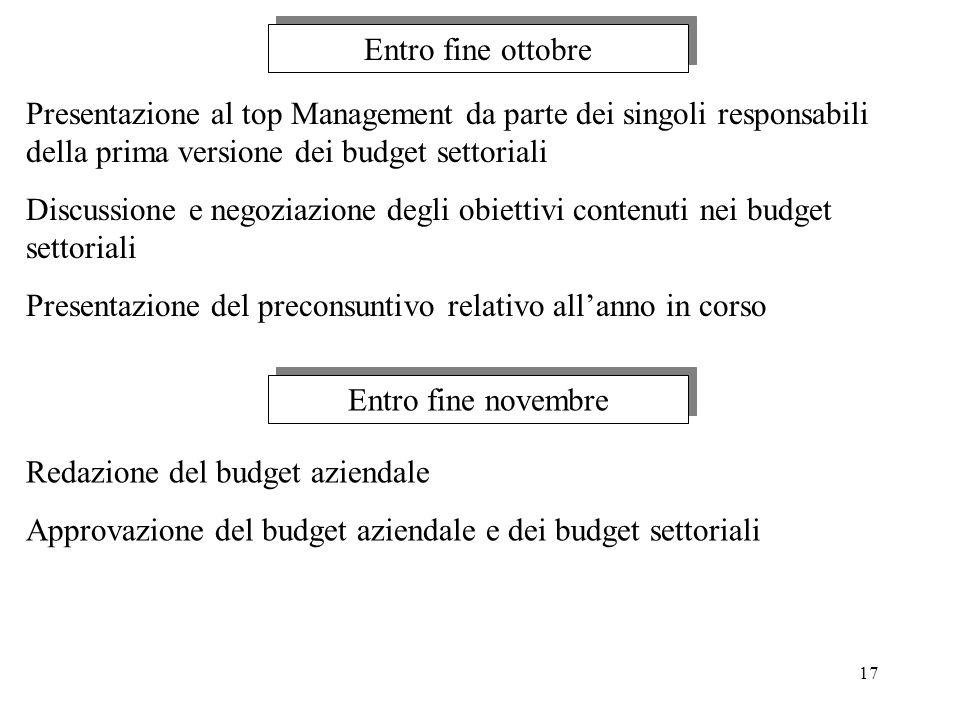 17 Presentazione al top Management da parte dei singoli responsabili della prima versione dei budget settoriali Discussione e negoziazione degli obiet
