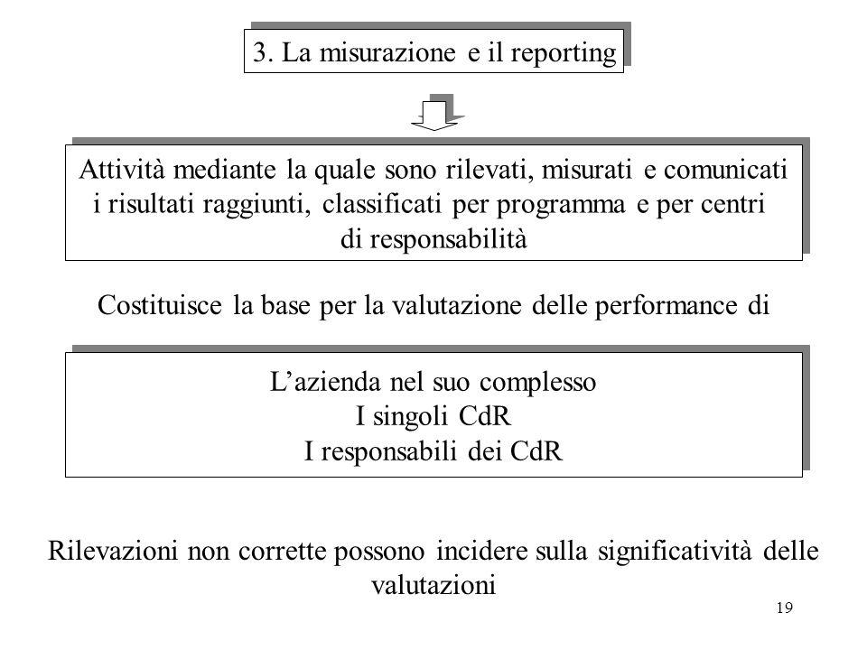 19 3. La misurazione e il reporting Attività mediante la quale sono rilevati, misurati e comunicati i risultati raggiunti, classificati per programma