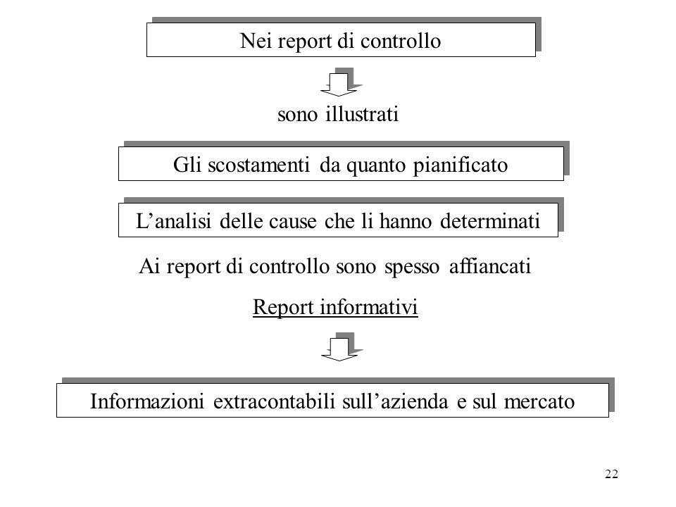 22 Nei report di controllo sono illustrati Gli scostamenti da quanto pianificato Lanalisi delle cause che li hanno determinati Ai report di controllo