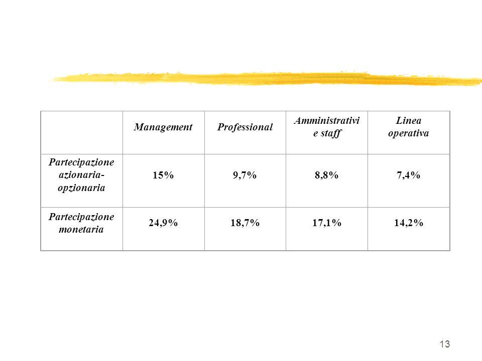 13 ManagementProfessional Amministrativi e staff Linea operativa Partecipazione azionaria- opzionaria 15%9,7%8,8%7,4% Partecipazione monetaria 24,9%18