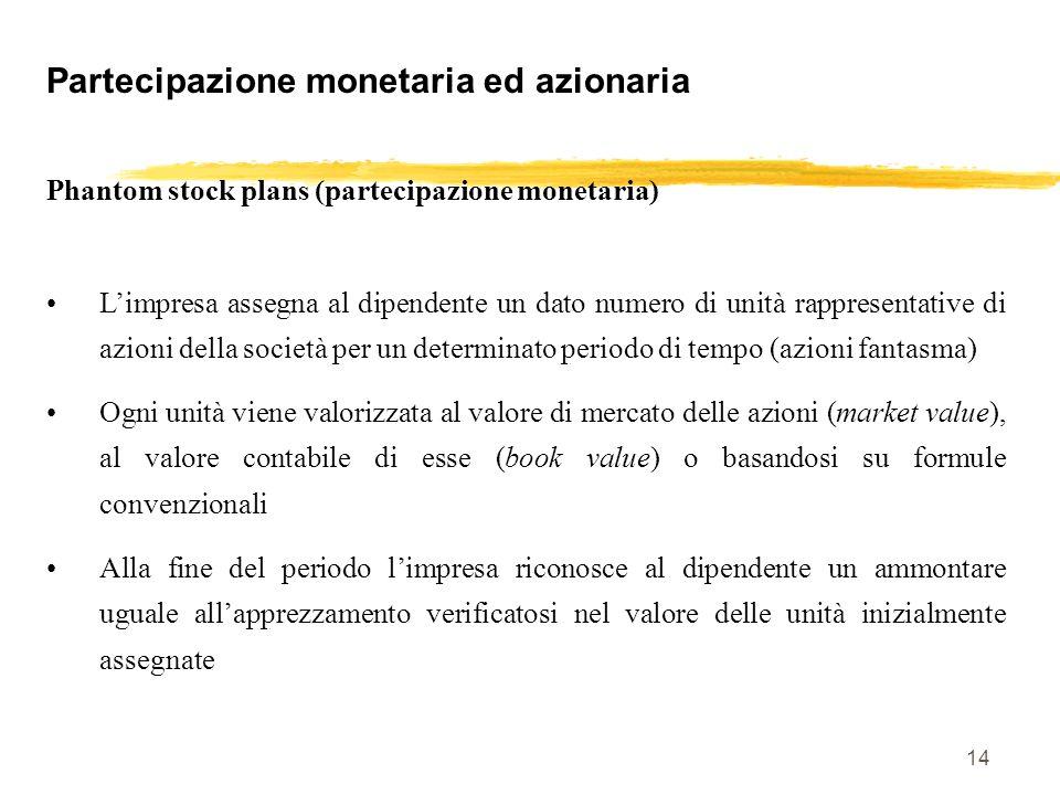 14 Partecipazione monetaria ed azionaria Phantom stock plans (partecipazione monetaria) Limpresa assegna al dipendente un dato numero di unità rappres