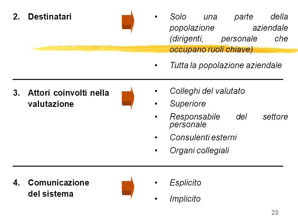 23 4.Comunicazione del sistema Esplicito Implicito 2.DestinatariSolo una parte della popolazione aziendale (dirigenti, personale che occupano ruoli ch