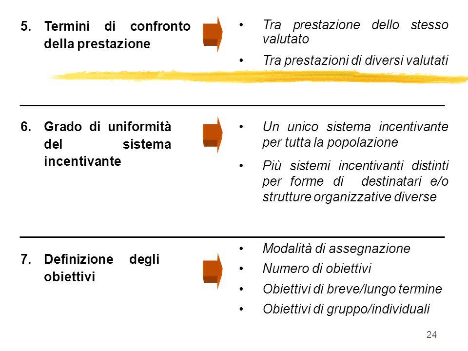 24 7.Definizione degli obiettivi Modalità di assegnazione Numero di obiettivi Obiettivi di breve/lungo termine Obiettivi di gruppo/individuali 5.Termi