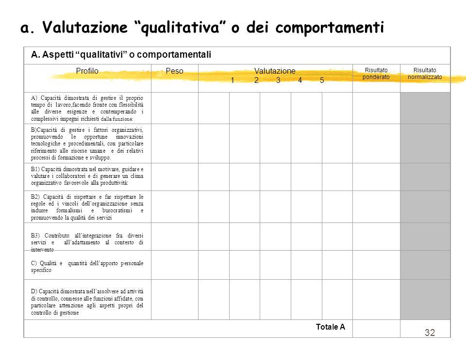 32 a. Valutazione qualitativa o dei comportamenti A. Aspetti qualitativi o comportamentali ProfiloPesoValutazione 1 2 3 4 5 Risultato ponderato Risult