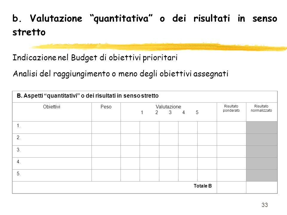 33 b. Valutazione quantitativa o dei risultati in senso stretto Indicazione nel Budget di obiettivi prioritari Analisi del raggiungimento o meno degli