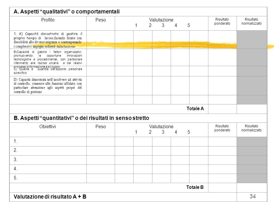 34 A. Aspetti qualitativi o comportamentali ProfiloPesoValutazione 1 2 3 4 5 Risultato ponderato Risultato normalizzato 1. A) Capacità dimostrata di g