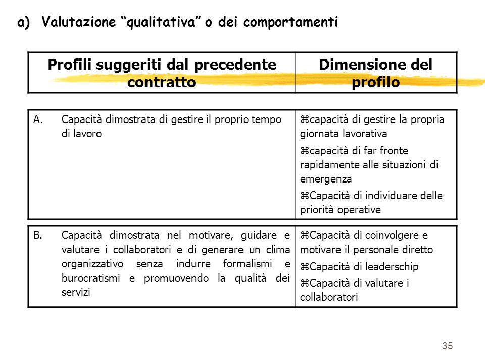 35 a)Valutazione qualitativa o dei comportamenti Profili suggeriti dal precedente contratto Dimensione del profilo A.Capacità dimostrata di gestire il