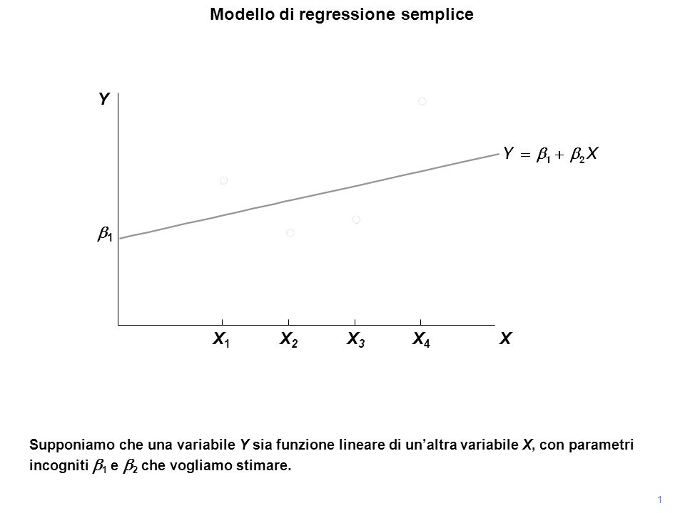 1 Y Modello di regressione semplice Supponiamo che una variabile Y sia funzione lineare di unaltra variabile X, con parametri incogniti 1 e 2 che vogliamo stimare.