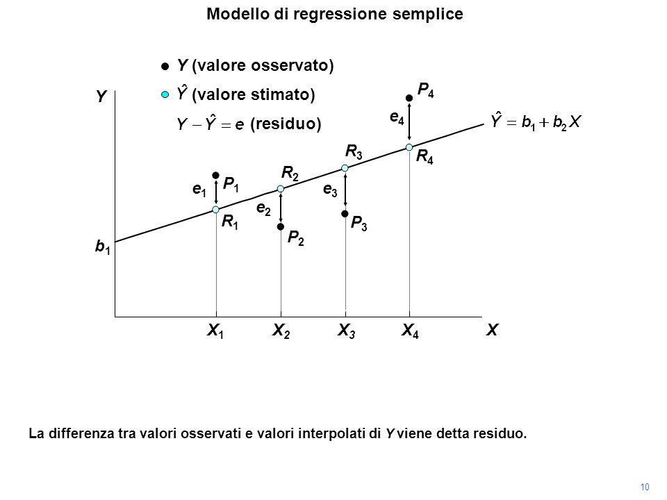 P4P4 X X1X1 X2X2 X3X3 X4X4 La differenza tra valori osservati e valori interpolati di Y viene detta residuo. P3P3 P2P2 P1P1 R1R1 R2R2 R3R3 R4R4 (resid