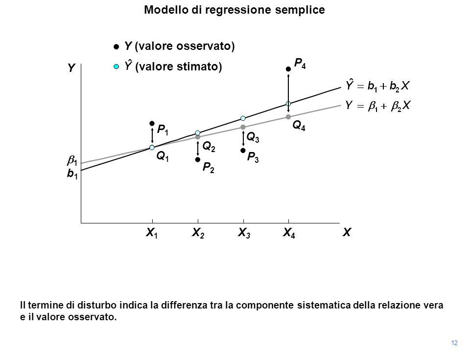 P4P4 Il termine di disturbo indica la differenza tra la componente sistematica della relazione vera e il valore osservato. P3P3 P2P2 P1P1 Modello di r