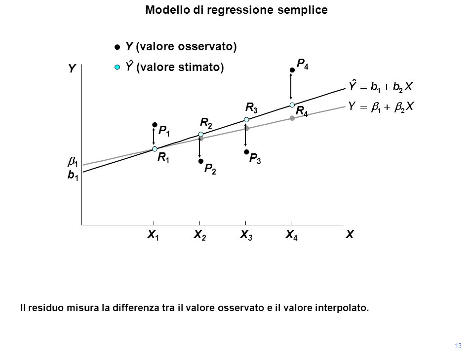P4P4 Il residuo misura la differenza tra il valore osservato e il valore interpolato. P3P3 P2P2 P1P1 R1R1 R2R2 R3R3 R4R4 Modello di regressione sempli