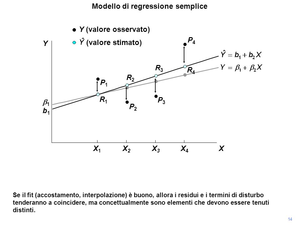 P4P4 Se il fit (accostamento, interpolazione) è buono, allora i residui e i termini di disturbo tenderanno a coincidere, ma concettualmente sono eleme
