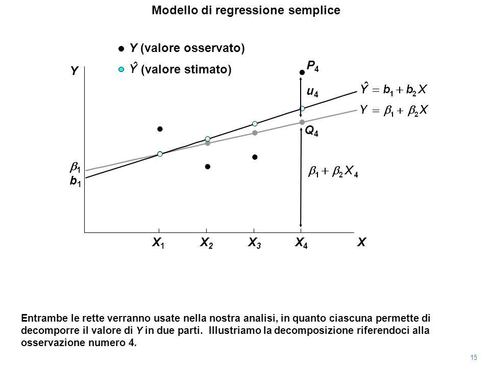 P4P4 Entrambe le rette verranno usate nella nostra analisi, in quanto ciascuna permette di decomporre il valore di Y in due parti. Illustriamo la deco