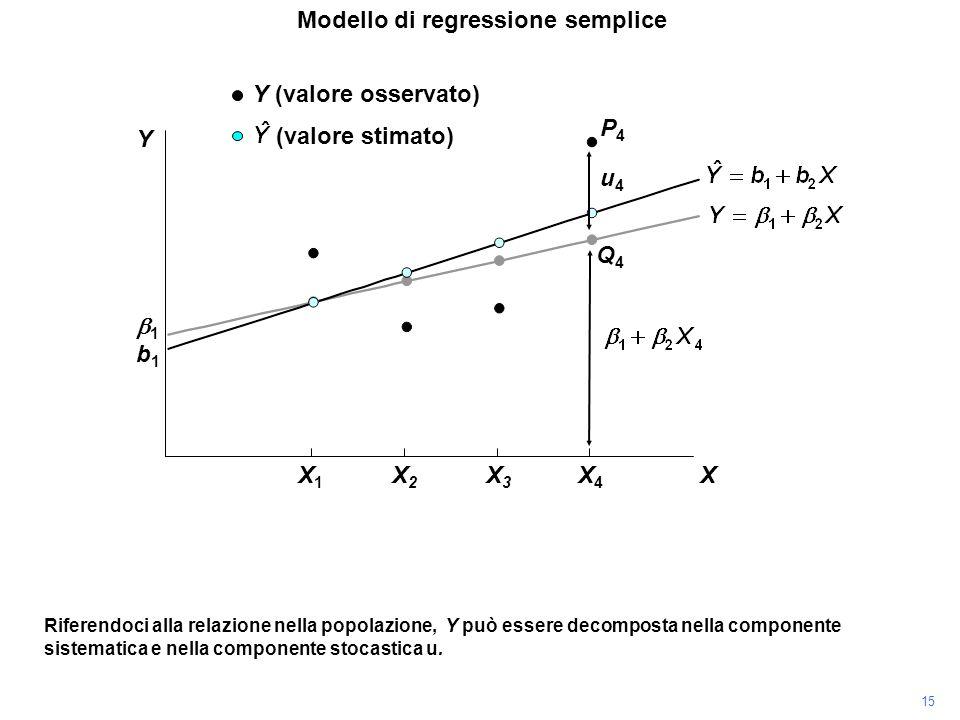 P4P4 Riferendoci alla relazione nella popolazione, Y può essere decomposta nella componente sistematica e nella componente stocastica u. Modello di re