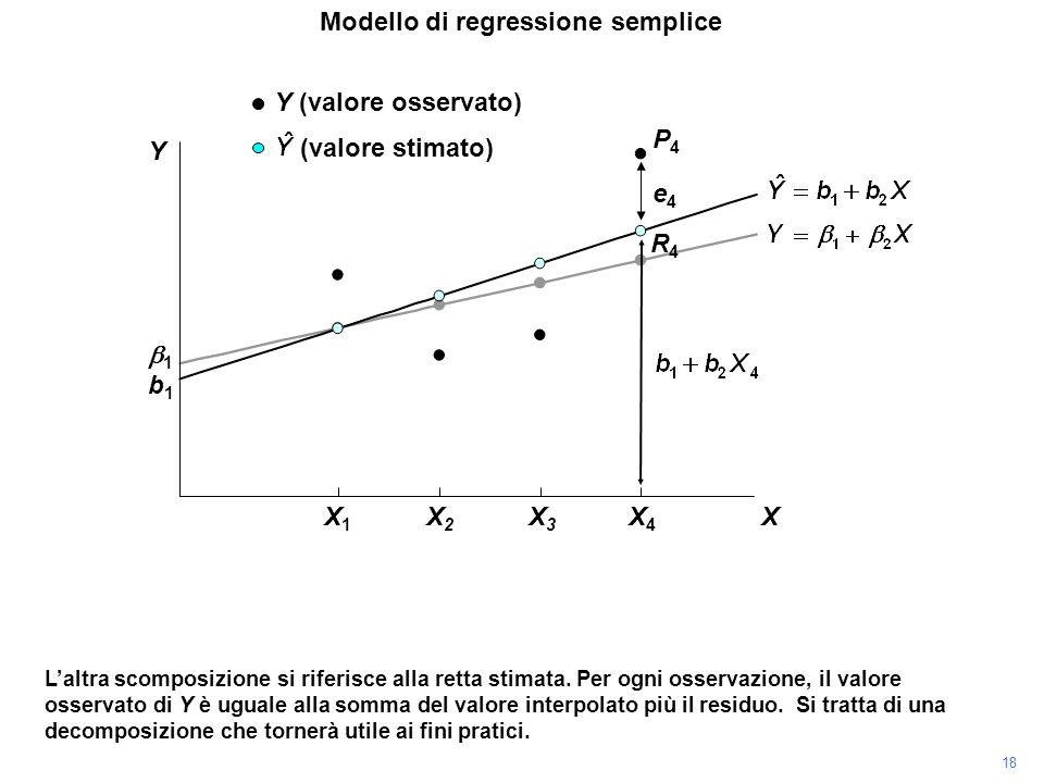 P4P4 Laltra scomposizione si riferisce alla retta stimata. Per ogni osservazione, il valore osservato di Y è uguale alla somma del valore interpolato