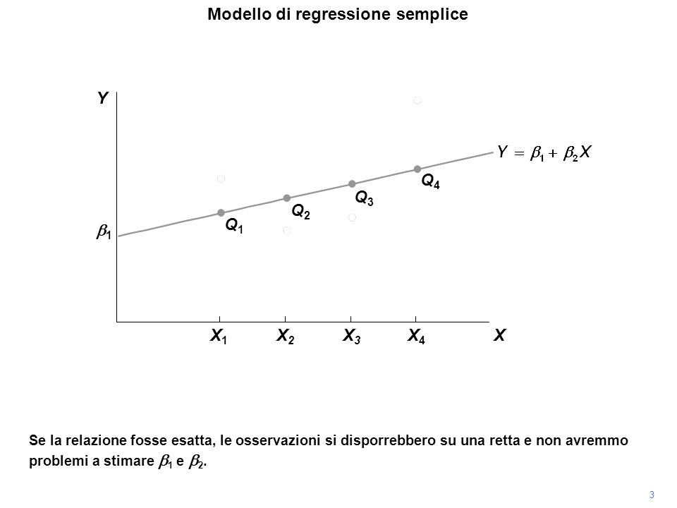 Se la relazione fosse esatta, le osservazioni si disporrebbero su una retta e non avremmo problemi a stimare 1 e 2. Q1Q1 Q2Q2 Q3Q3 Q4Q4 Modello di reg