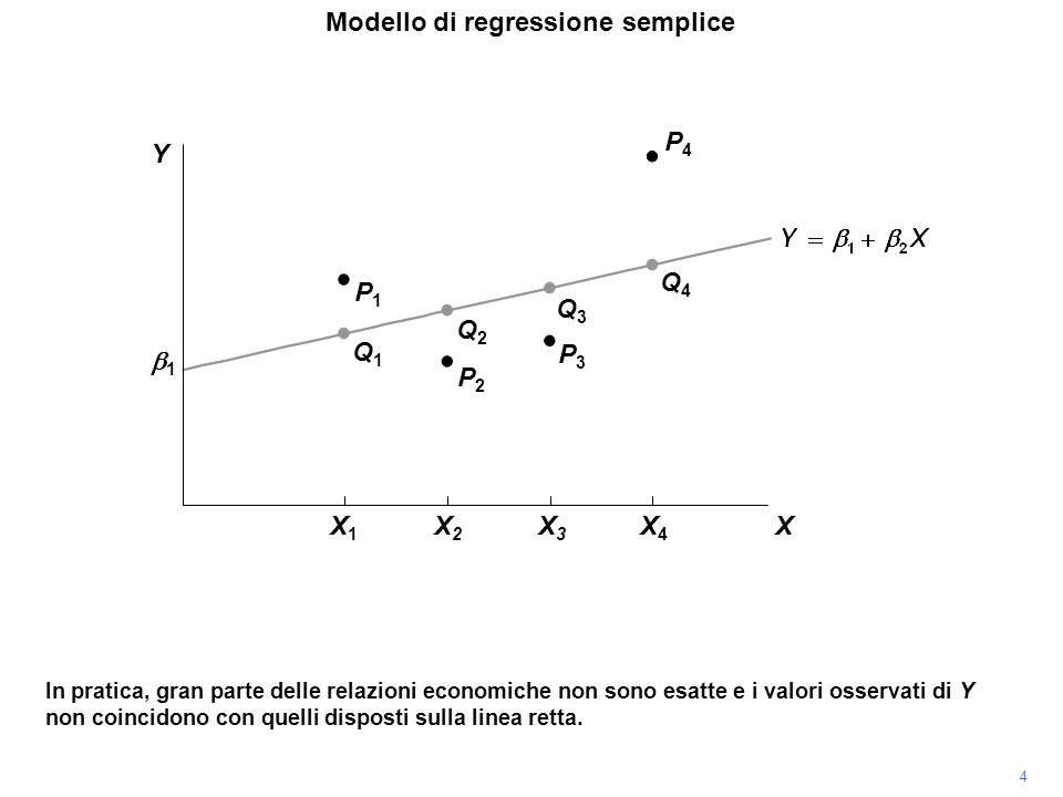P4P4 In pratica, gran parte delle relazioni economiche non sono esatte e i valori osservati di Y non coincidono con quelli disposti sulla linea retta.