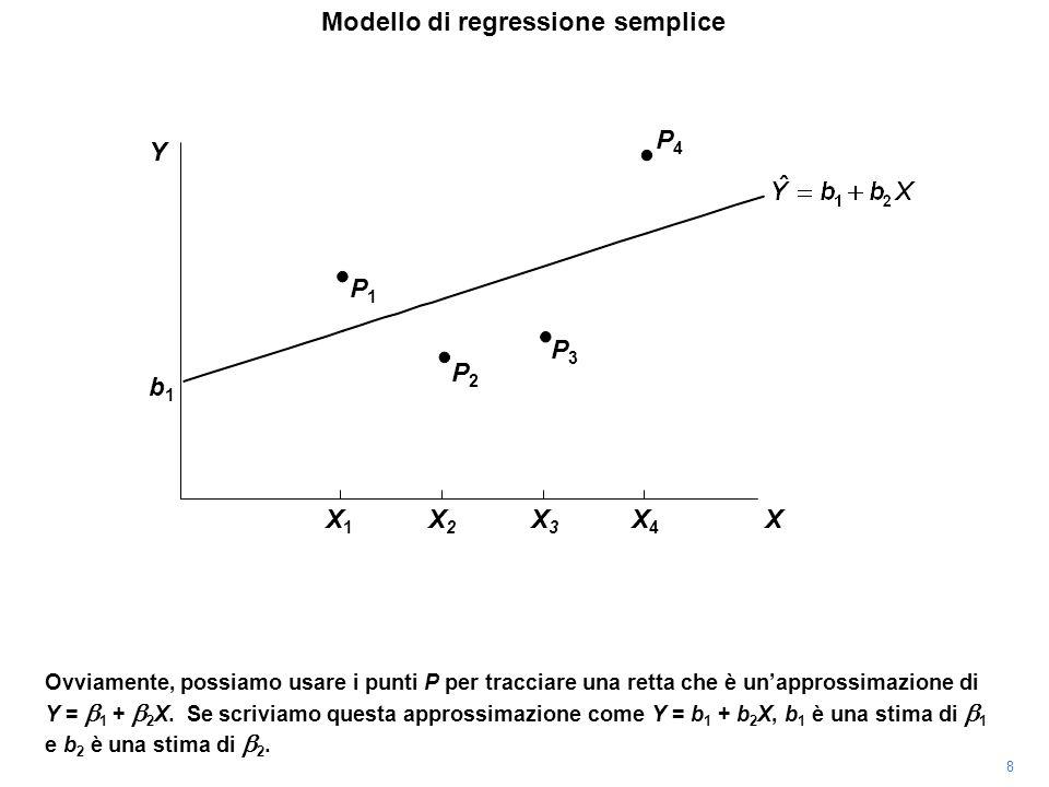 P4P4 Ovviamente, possiamo usare i punti P per tracciare una retta che è unapprossimazione di Y = 1 + 2 X. Se scriviamo questa approssimazione come Y =
