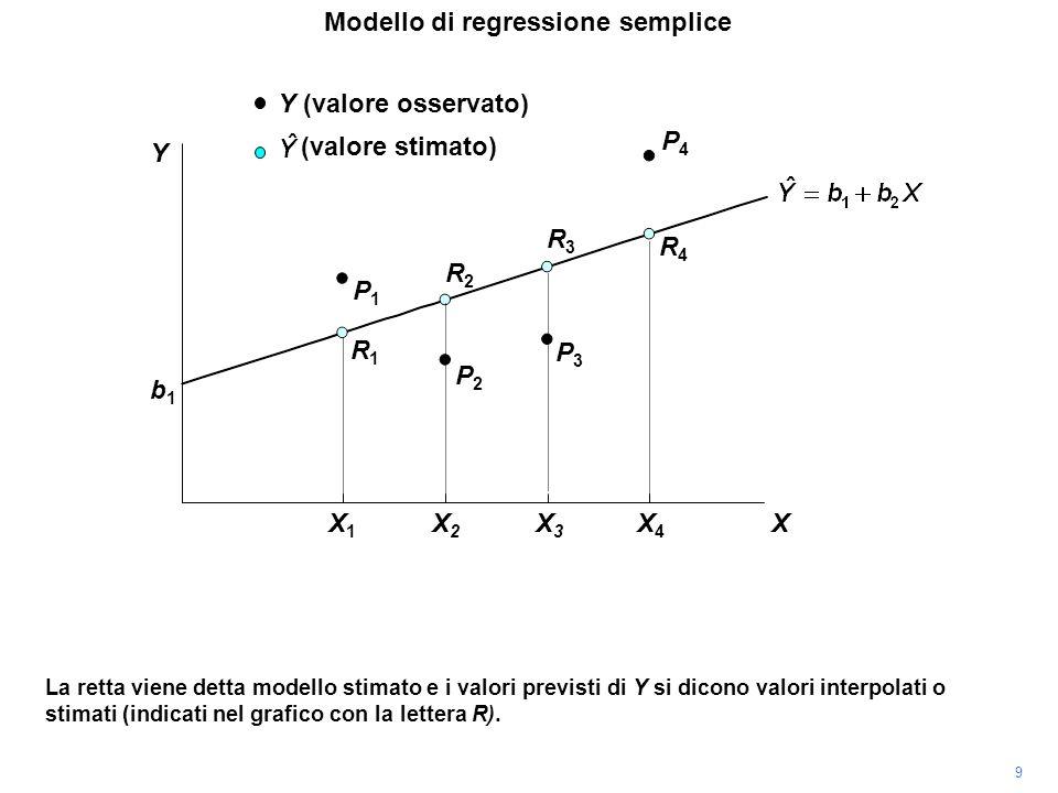 P4P4 La retta viene detta modello stimato e i valori previsti di Y si dicono valori interpolati o stimati (indicati nel grafico con la lettera R). P3P