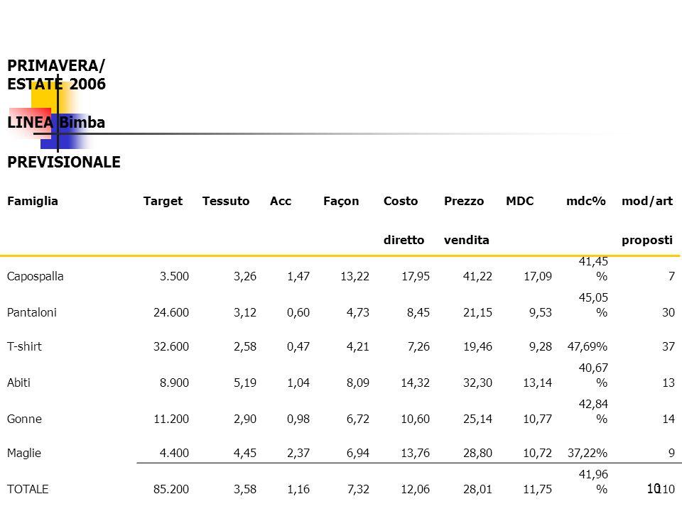 10 PRIMAVERA/ ESTATE 2006 LINEA Bimba PREVISIONALE FamigliaTargetTessutoAccFaçonCostoPrezzoMDCmdc%mod/art direttovenditaproposti Capospalla3.5003,261,