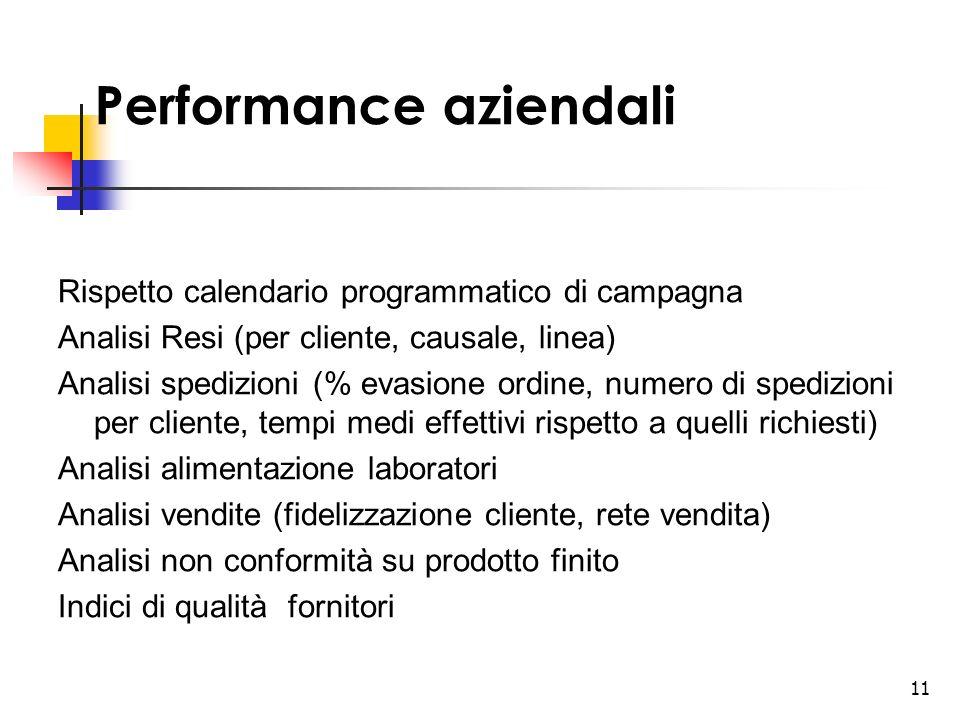 11 Performance aziendali Rispetto calendario programmatico di campagna Analisi Resi (per cliente, causale, linea) Analisi spedizioni (% evasione ordin