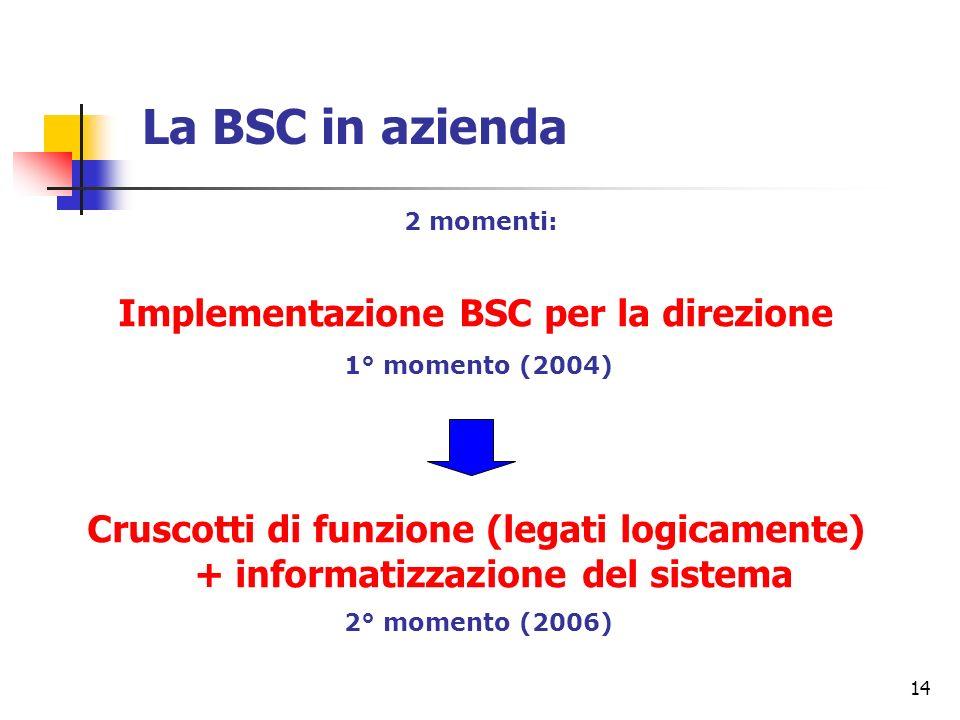 14 La BSC in azienda Implementazione BSC per la direzione Cruscotti di funzione (legati logicamente) + informatizzazione del sistema 2 momenti: 1° mom