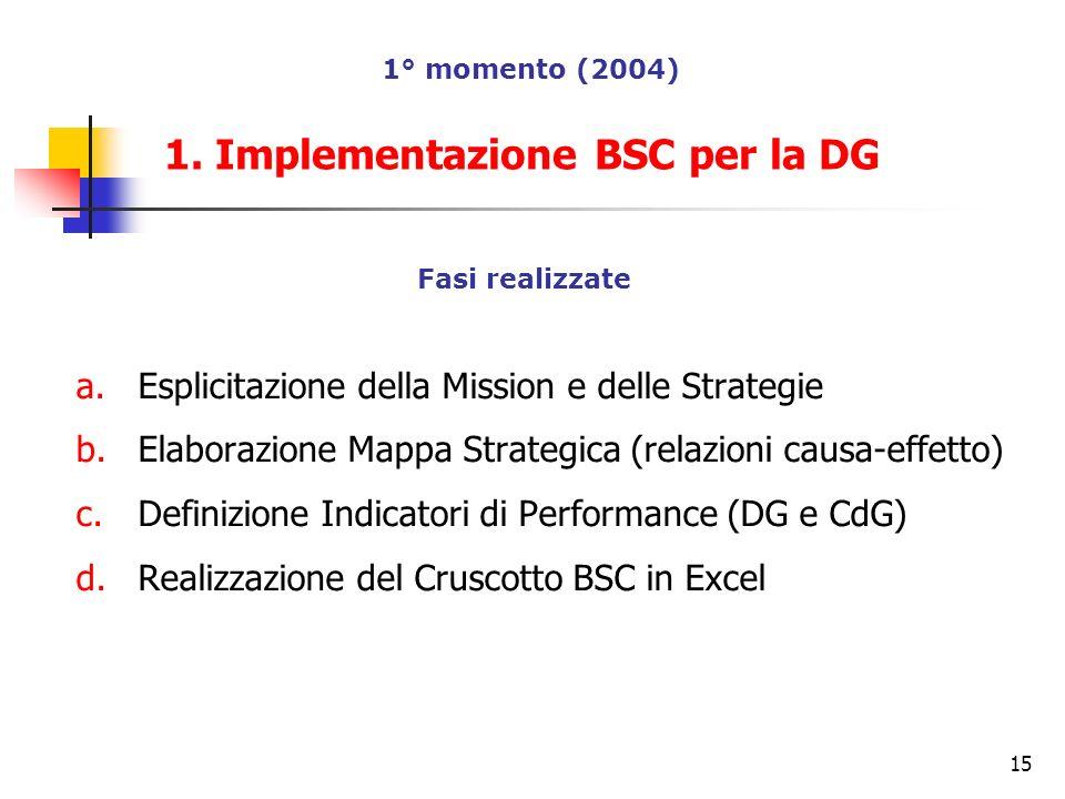 15 Fasi realizzate a.Esplicitazione della Mission e delle Strategie b.Elaborazione Mappa Strategica (relazioni causa-effetto) c.Definizione Indicatori