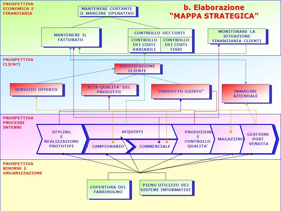 17 PROSPETTIVA ECONOMICA E FINANZIARIA PROSPETTIVA PROCESSI INTERNI PROSPETTIVA RISORSE E ORGANIZZAZIONE b. Elaborazione MAPPA STRATEGICA MANTENERE IL