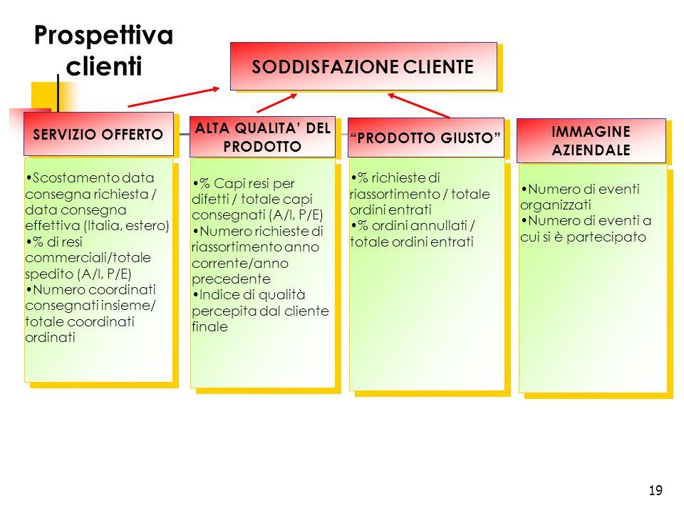 19 SERVIZIO OFFERTO Scostamento data consegna richiesta / data consegna effettiva (Italia, estero) % di resi commerciali/totale spedito (A/I, P/E) Num