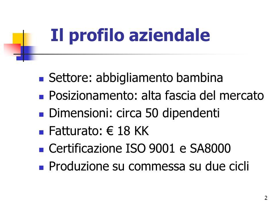 2 Il profilo aziendale Settore: abbigliamento bambina Posizionamento: alta fascia del mercato Dimensioni: circa 50 dipendenti Fatturato: 18 KK Certifi
