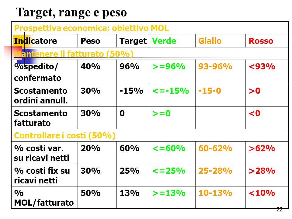 22 Target, range e peso Prospettiva economica: obiettivo MOL IndicatorePesoTargetVerdeGialloRosso Mantenere il fatturato (50%) %spedito/ confermato 40