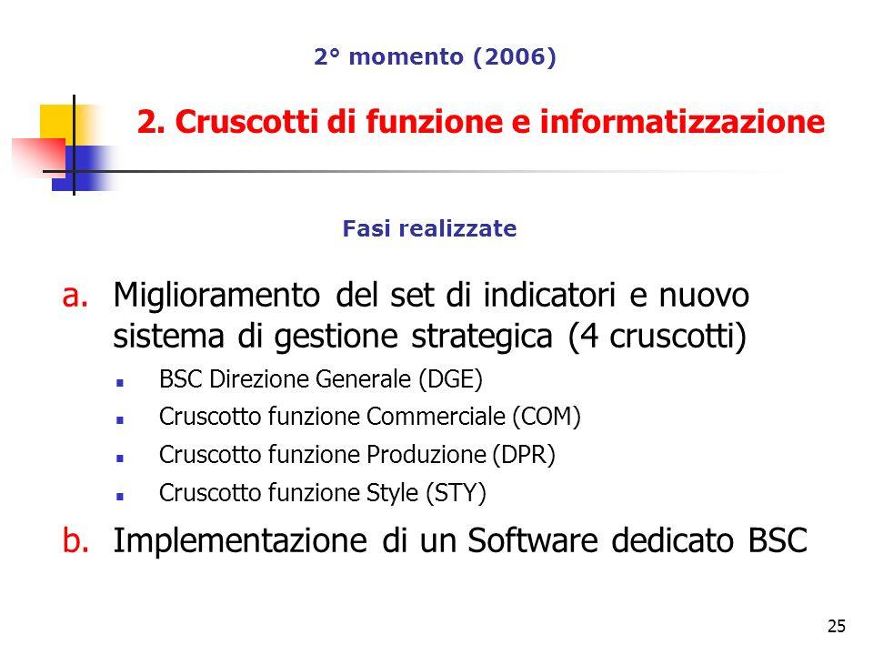 25 Fasi realizzate a.Miglioramento del set di indicatori e nuovo sistema di gestione strategica (4 cruscotti) BSC Direzione Generale (DGE) Cruscotto f