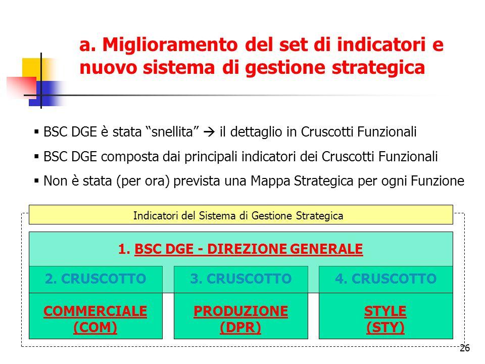 26 a. Miglioramento del set di indicatori e nuovo sistema di gestione strategica 2. CRUSCOTTO COMMERCIALE (COM) 3. CRUSCOTTO PRODUZIONE (DPR) 4. CRUSC