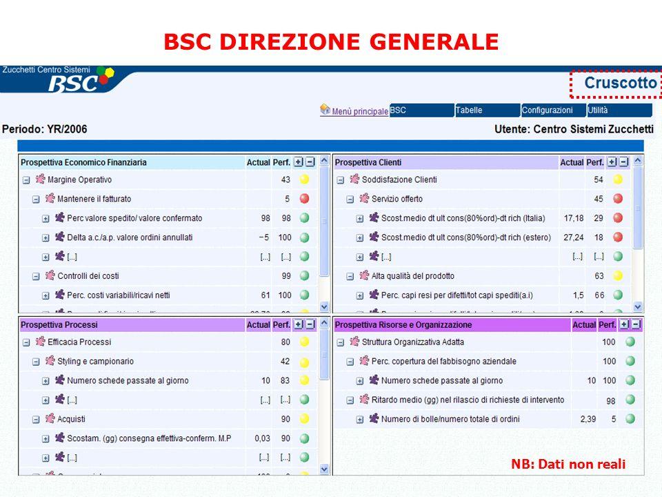 29 BSC DIREZIONE GENERALE NB: Dati non reali