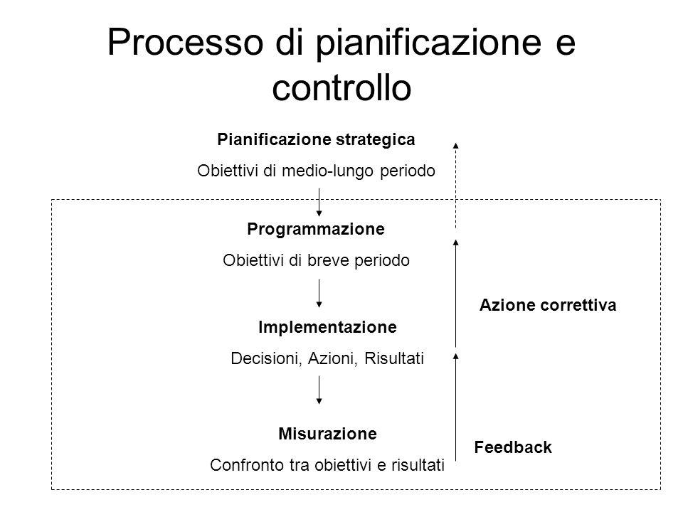 Processo di pianificazione e controllo Pianificazione strategica Obiettivi di medio-lungo periodo Programmazione Obiettivi di breve periodo Implementazione Decisioni, Azioni, Risultati Misurazione Confronto tra obiettivi e risultati Feedback Azione correttiva