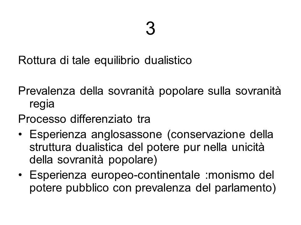 3 Rottura di tale equilibrio dualistico Prevalenza della sovranità popolare sulla sovranità regia Processo differenziato tra Esperienza anglosassone (