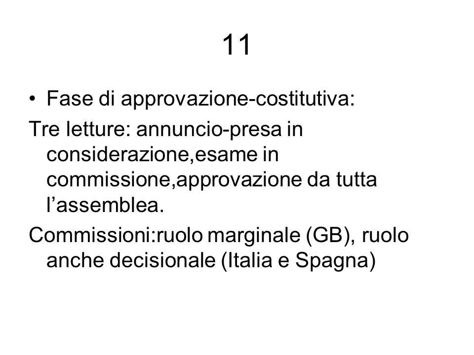 11 Fase di approvazione-costitutiva: Tre letture: annuncio-presa in considerazione,esame in commissione,approvazione da tutta lassemblea. Commissioni: