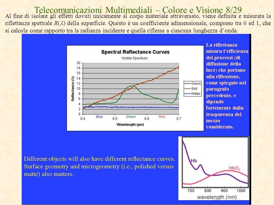 Telecomunicazioni Multimediali – Colore e Visione 8/29 Al fine di isolare gli effetti dovuti unicamente al corpo materiale attraversato, viene definit