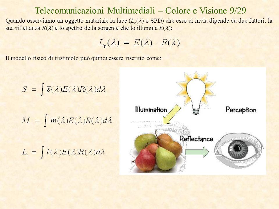 Telecomunicazioni Multimediali – Colore e Visione 9/29 Quando osserviamo un oggetto materiale la luce (L e ( ) o SPD) che esso ci invia dipende da due