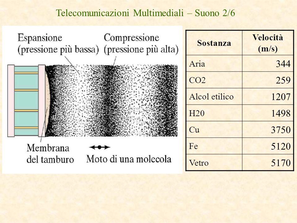 Telecomunicazioni Multimediali – Suono 2/6 Sostanza Velocità (m/s) Aria 344 CO2 259 Alcol etilico 1207 H20 1498 Cu 3750 Fe 5120 Vetro 5170