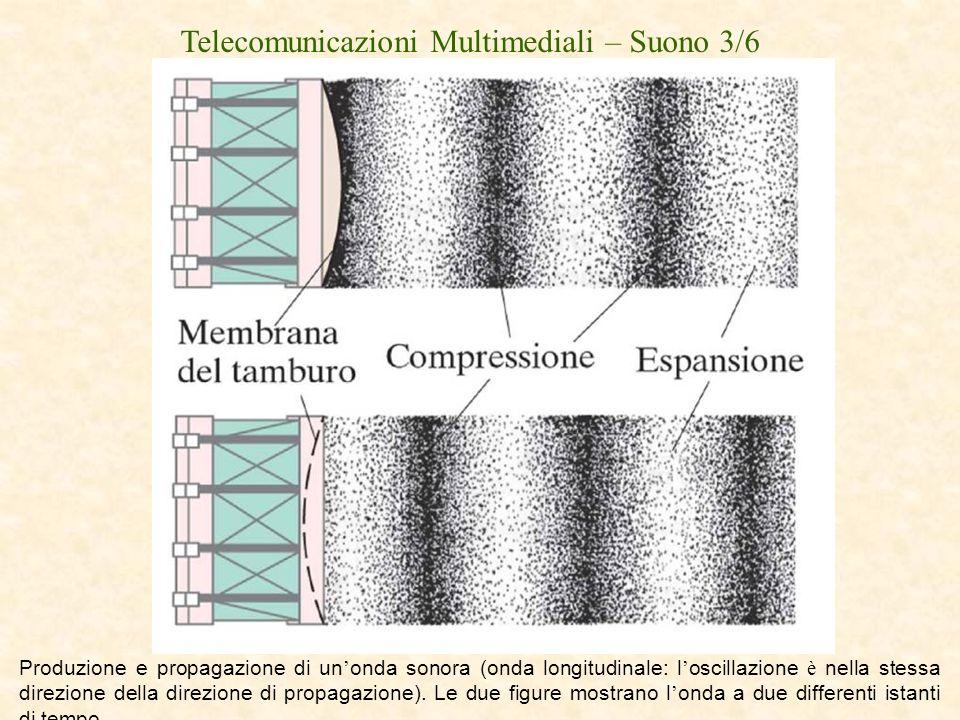 Telecomunicazioni Multimediali – Suono 3/6 Produzione e propagazione di un onda sonora (onda longitudinale: l oscillazione è nella stessa direzione de