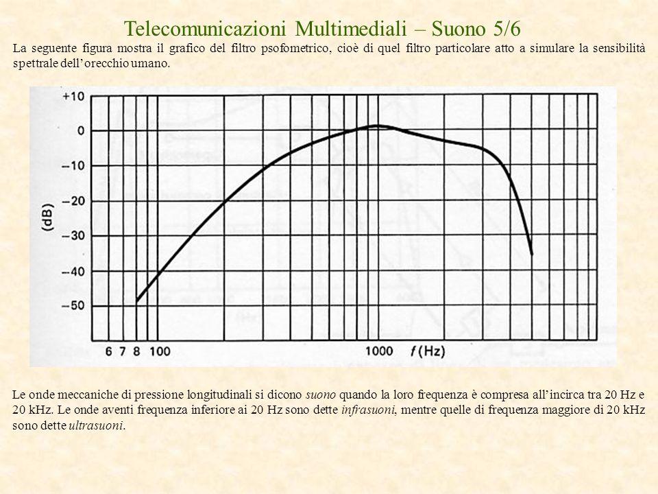 Telecomunicazioni Multimediali – Suono 5/6 La seguente figura mostra il grafico del filtro psofometrico, cioè di quel filtro particolare atto a simula