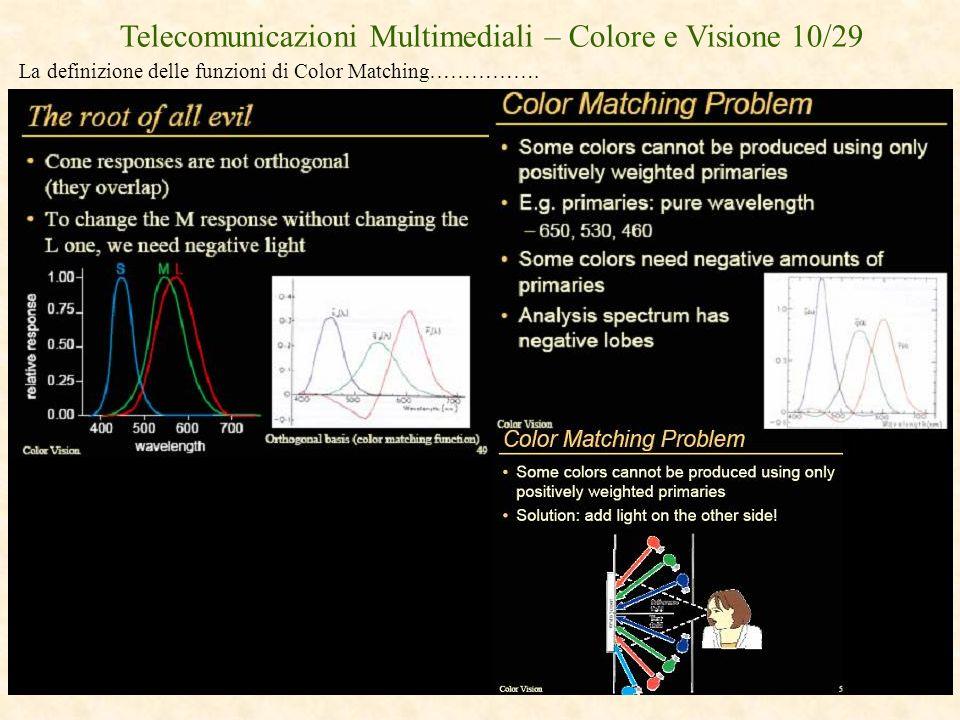 Telecomunicazioni Multimediali – Colore e Visione 10/29 La definizione delle funzioni di Color Matching…………….