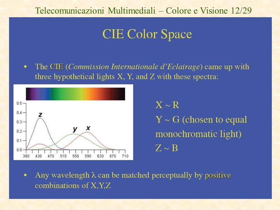 Telecomunicazioni Multimediali – Colore e Visione 12/29
