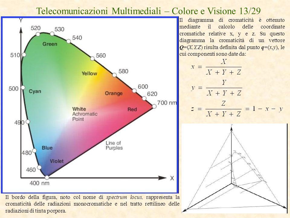 Telecomunicazioni Multimediali – Colore e Visione 13/29 Il diagramma di cromaticità è ottenuto mediante il calcolo delle coordinate cromatiche relativ