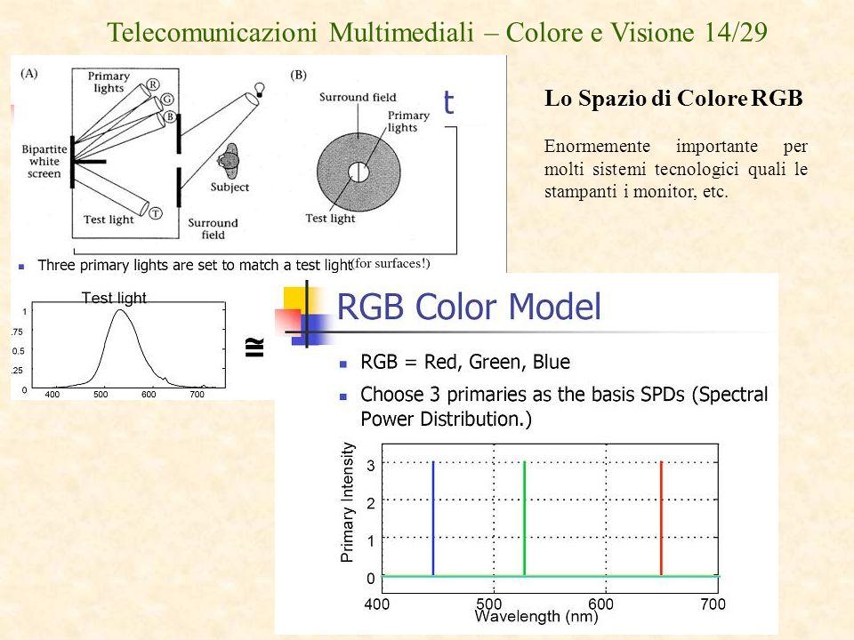 Telecomunicazioni Multimediali – Colore e Visione 14/29 Lo Spazio di Colore RGB Enormemente importante per molti sistemi tecnologici quali le stampant