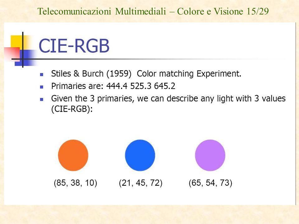 Telecomunicazioni Multimediali – Colore e Visione 15/29