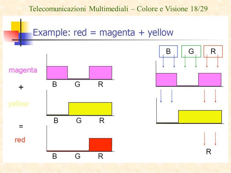 Telecomunicazioni Multimediali – Colore e Visione 18/29