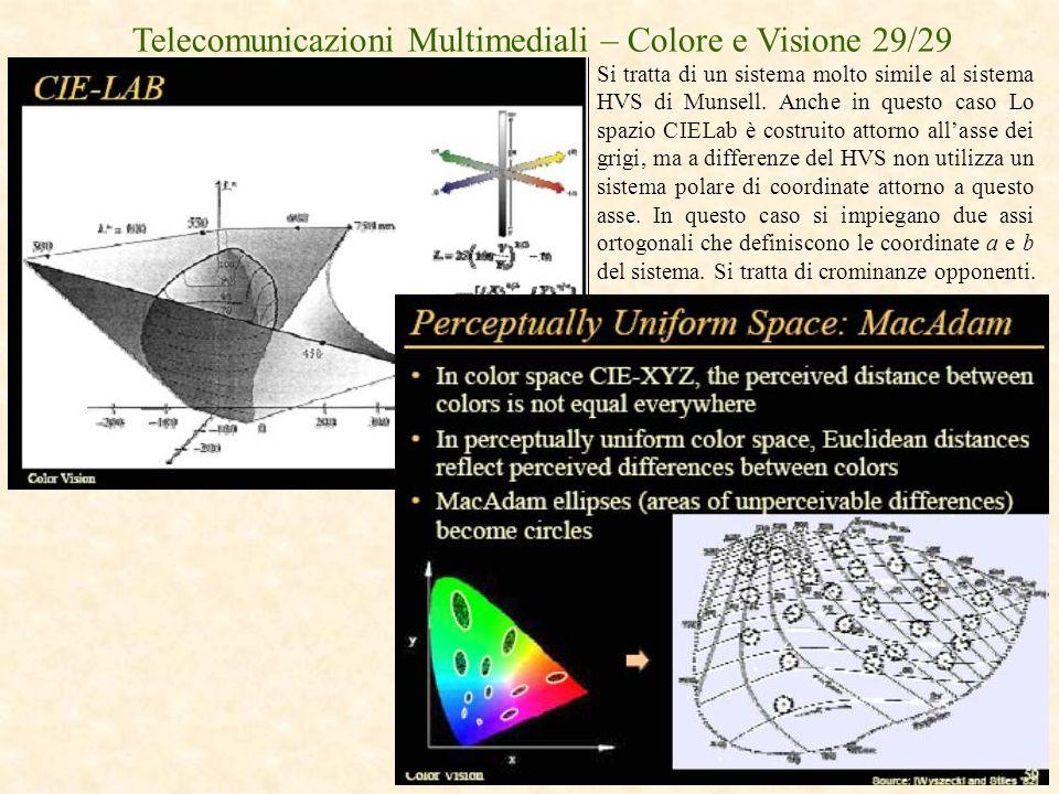 Telecomunicazioni Multimediali – Colore e Visione 29/29 Si tratta di un sistema molto simile al sistema HVS di Munsell. Anche in questo caso Lo spazio